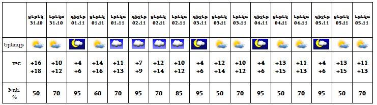 Վատ լուր եղանակի տեսությունից. պատրաստեք տաքացման համակարգերը…
