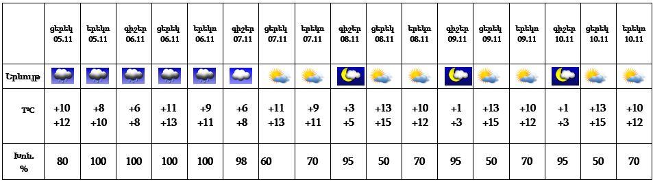 Նոյեմբերի 5-ի ցերեկը օդի ջերմաստիճանը կնվազի 4-5 աստիճանով, 6-ի գիշերը նույնքան կբարձրանա