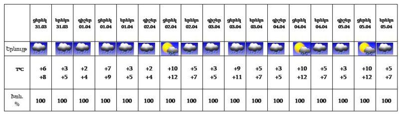Եղանակը Հայաստանում. Առաջիկա 5 օրվա եղանակի կանխատեսում