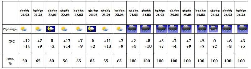 Եղանակը Հայաստանում. Առաջիկա 5 օրվա եղանակի կանխատեսում.