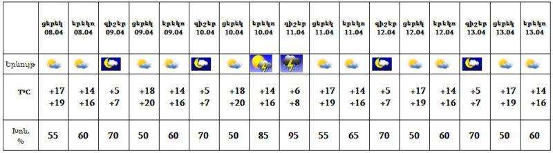 Եղանակը Հայաստանում ապրիլի 9-ից 13-ը