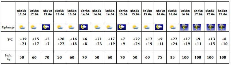 Եղանակը Հայաստանում ապրիլի 12-ից 17-ը