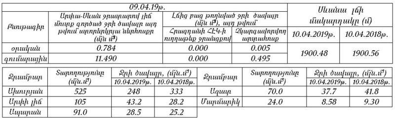 Եղանակը Հայաստանում ապրիլի 11-ից 15-ը
