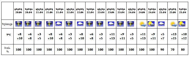 Եղանակը Հայաստանում ապրիլի 20-ից 24-ը