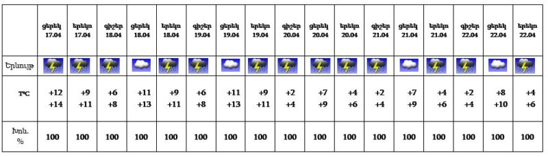 Գագիկ Սուրենյանի գրառումը և եղանակը Հայաստանում առաջիկա 5 օրերին