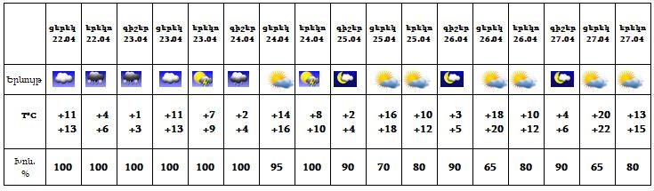 Եղանակը Հայաստանում՝ այսօր և առաջիկա 5 օրերի ընթացքում