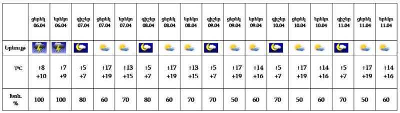 Եղանակը Հայաստանում. Ապրիլի 7-11-ը սպասվում է առանց տեղումների եղանակ