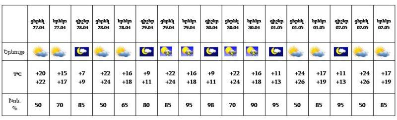 Եղանակը Հայաստանում ապրիլի 27-ից մայիսի 2-ը