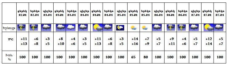 Եղանակը Հայաստանում առաջիկա 5 օրերին.